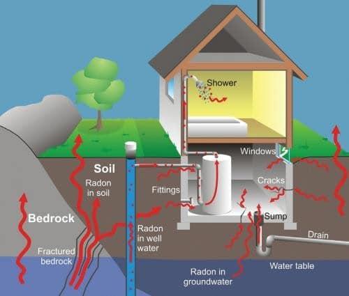Radon And Lung Cancer Chatham Kent Public Health Unit