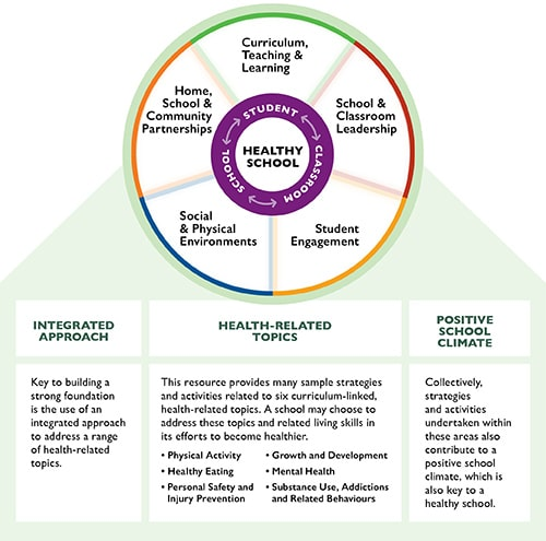Foundations for a Healthy School Infographic