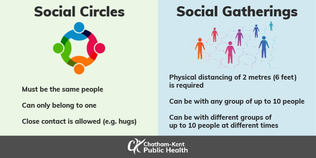 The difference between social circles and social gatherings