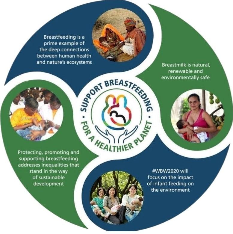World Breastfeeding Week Poster