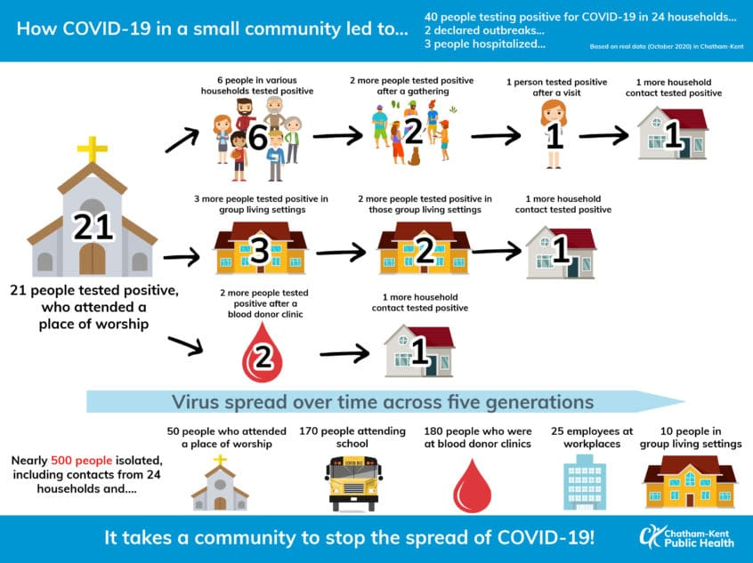 Infographic diagram of icons demonstrating how COVID-19 spread from a small Chatham-Kent Church. 21 members of a church became infected with the virus that spread to households, group living settings and a blood donor clinic. Each level had additional transmissions to other households and their close contacts. In total, 40 positive cases resulted in this situation with 2 declared outbreaks and 3 hospitalizations. Over 500 people had to self isolate and that impacted 3 school cohorts, 50 people from the church, 170 school students, 180 blood donor clinic attendees, 25 in workplaces and 10 in a group living situation.