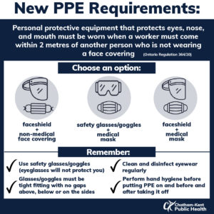 Infographic describing new PPE requirements: Personal protective equipment that protects eyes, nose, and mouth must be worn when a worker must come within 2 metres of another person who is not wearing a face covering. You have 3 options: faceshield and non-medical facecovering, goggles/safety glasses and medical mask, or faceshield and medical mask. Do not only use eyeglasses as that will not protect you, goggles must fit tightly across your face with no gaps above, below and on the sides. Clean and disinfect eyewear regularly and perform hand hygiene before putting PPE on and before and after taking it off.