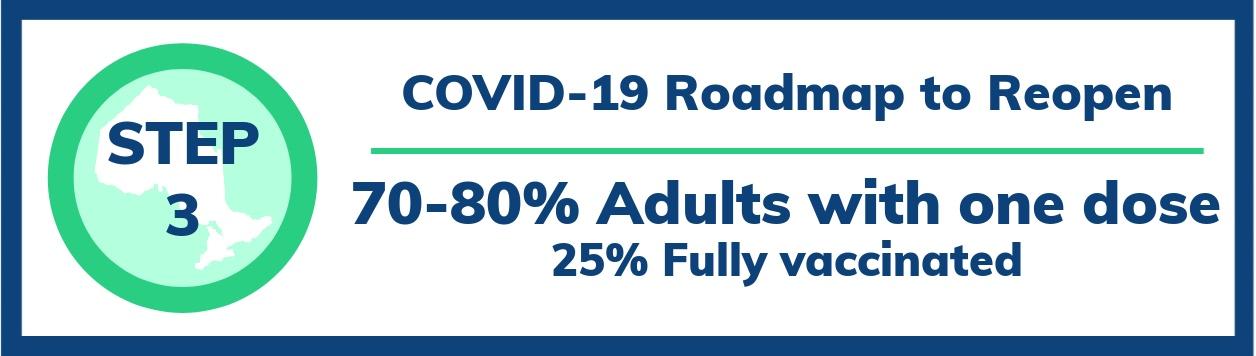 STEP 1. Covid-19 roadmap to reopen. 60% of adults with one dose